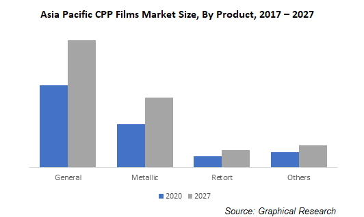 Asia Pacific CPP Films Market Size, By Product
