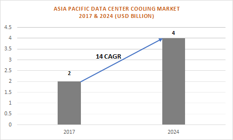 Asia Pacific Data Center Cooling Market