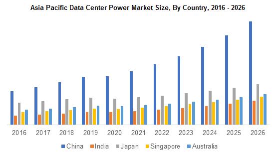 Asia Pacific Data Center Power Market