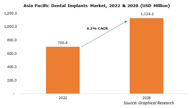 Asia Pacific Dental Implants Market