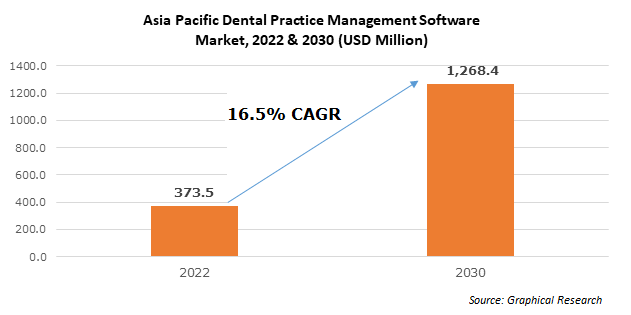 China Dental Practice Management Software Market, By Delivery Mode, 2013-2024 (USD Million)