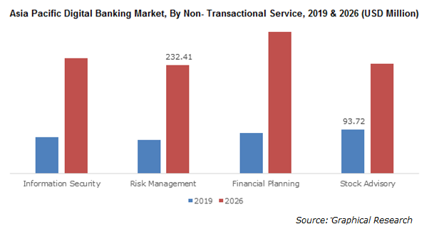 Asia Pacific Digital Banking Market