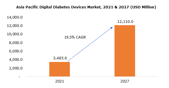 Asia Pacific Digital Diabetes Devices Market