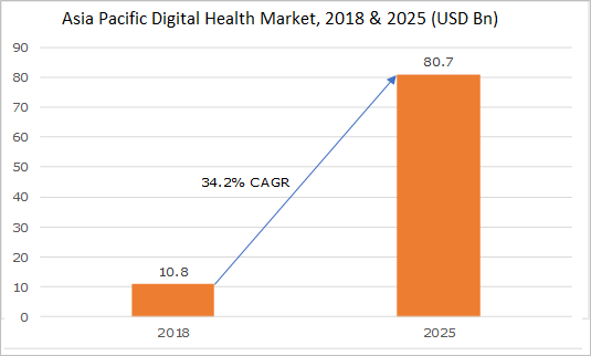 Asia Pacific Digital Health Market, 2018 & 2025 (USD Bn)