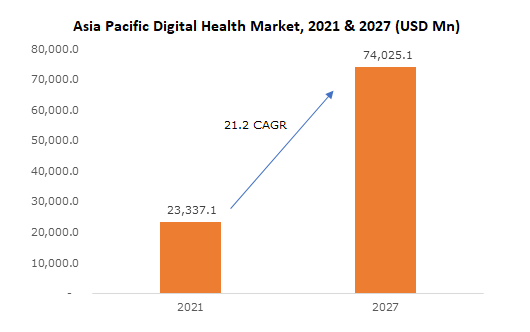 Asia Pacific Digital Health Market Growth Trends Analysis Report 2025