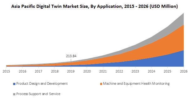 Asia Pacific Digital Twin Market