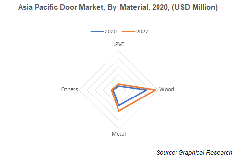 Asia Pacific Door Market, By  Material