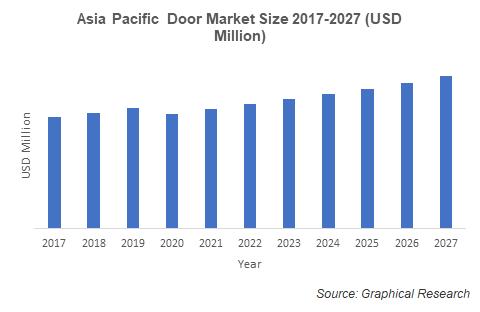 Asia Pacific  Door Market