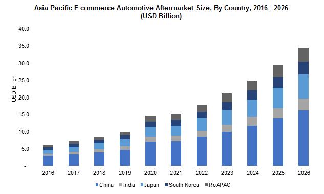 Asia Pacific E-commerce Automotive Aftermarket