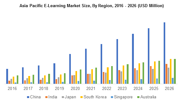 Asia Pacific E-Learning Market