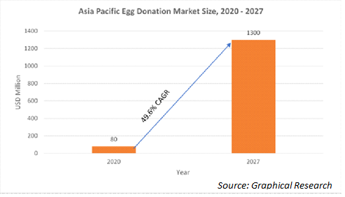 Asia Pacific Egg Donation Market Size