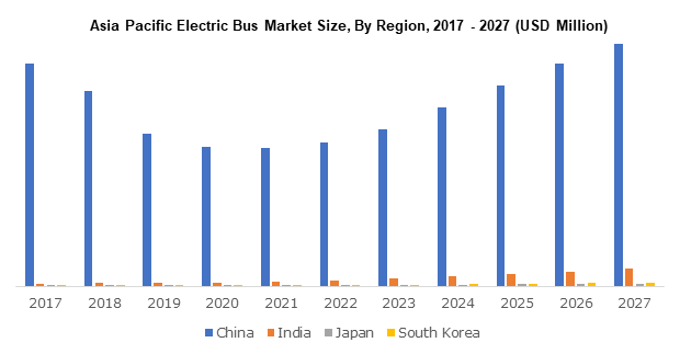 Asia Pacific Electric Bus Market Size, By Region