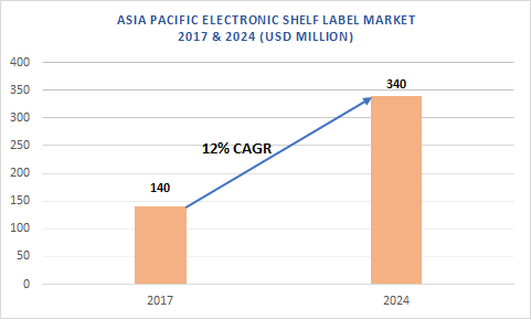 Asia Pacific Electronic Shelf Label (ESL) Market size exceeded USD 140 million in 2017 and is projected to grow at over CAGR of 12% from 2018 to 2024.