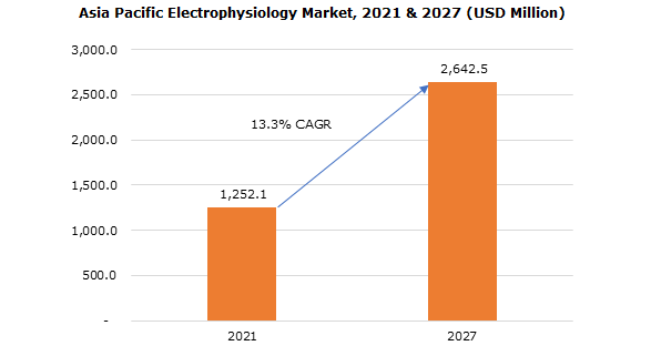 Asia Pacific Electrophysiology Market