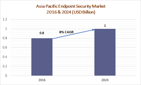 Asia Pacific Endpoint Security Market