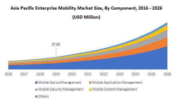 Asia Pacific Enterprise Mobility Market