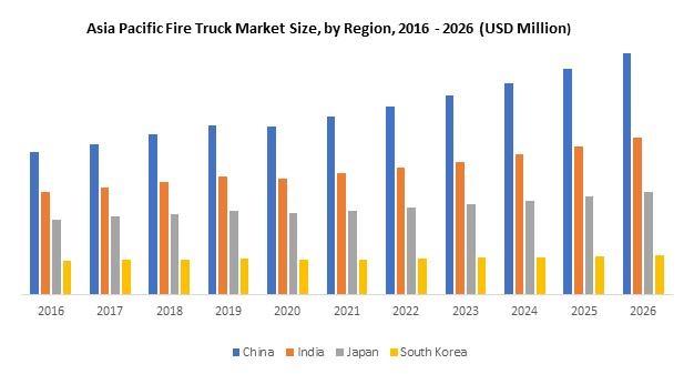 Asia Pacific Fire Truck Market