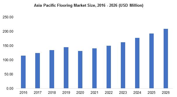 Asia Pacific Flooring Market