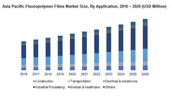 Asia Pacific Fluoropolymer Films Market