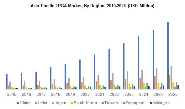 Asia Pacific FPGA Market