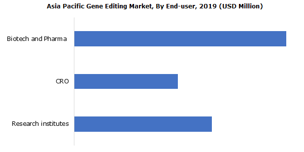 Asia Pacific Gene Editing Market By End-user