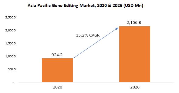 Asia Pacific Gene Editing Market