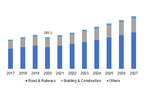 Asia Pacific Geofoam Market Size, By End Use, 2017 – 2027