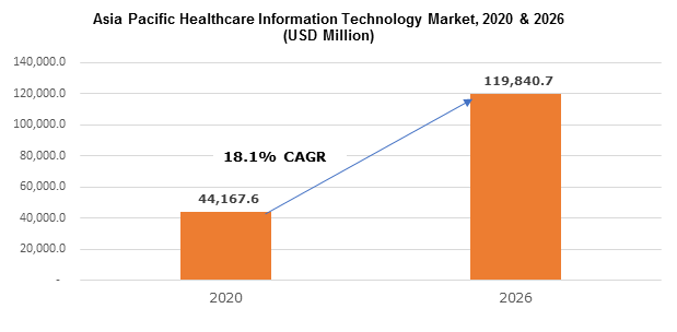 Asia Pacific Healthcare Information Technology Market