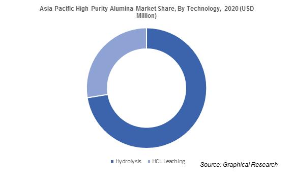 Asia Pacific High Purity Alumina Market