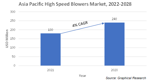 Asia Pacific High Speed Blower Market
