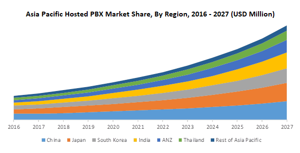 Asia Pacific Hosted PBX Market Share, By Region