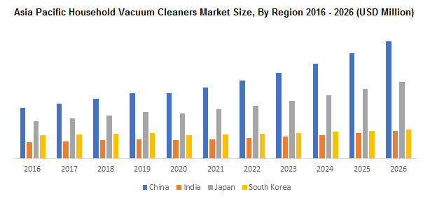 Asia Pacific Household Vacuum Cleaners Market