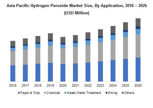 Asia Pacific Hydrogen Peroxide Market