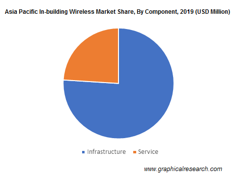 Asia Pacific In-building Wireless Market By Component