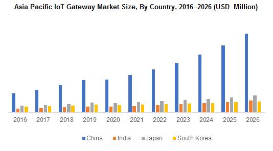 Asia Pacific IoT Gateway Market