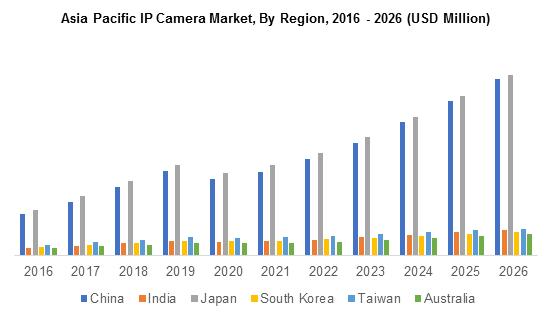 Asia Pacific IP Camera Market