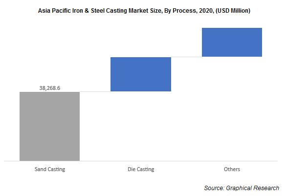 Asia Pacific Iron & Steel Casting Market