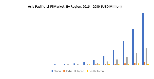 Asia Pacific Li-Fi Market