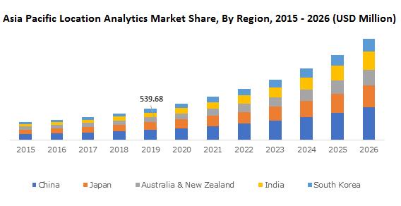 Asia Pacific Location Analytics Market