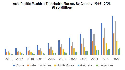 Asia Pacific Machine Translation Market