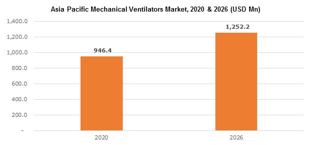 Asia Pacific Mechanical Ventilators Market