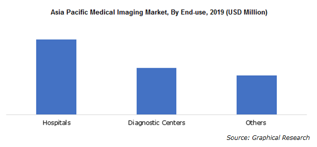 Asia Pacific Medical Imaging Market