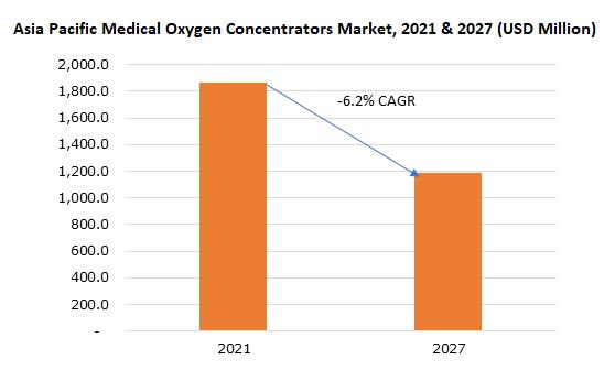 Asia Pacific Medical Oxygen Concentrators Market