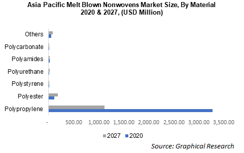 Asia Pacific Melt Blown Nonwovens Market Size, By Material