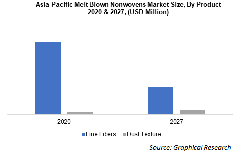 Asia Pacific Melt Blown Nonwovens Market Size, By Product