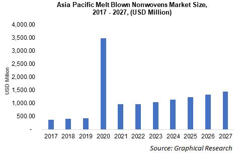 Asia Pacific Melt Blown Nonwovens Market Size