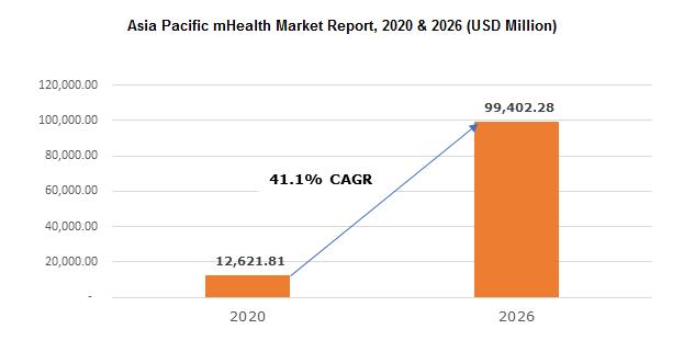 Asia Pacific mHealth Market