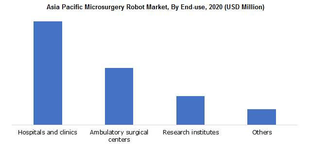 Asia Pacific Microsurgery Robot Market