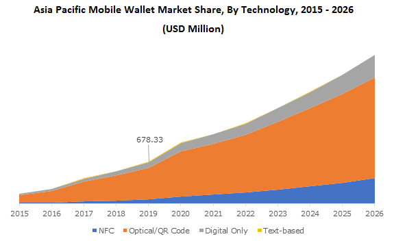 Asia Pacific Mobile Wallet Market