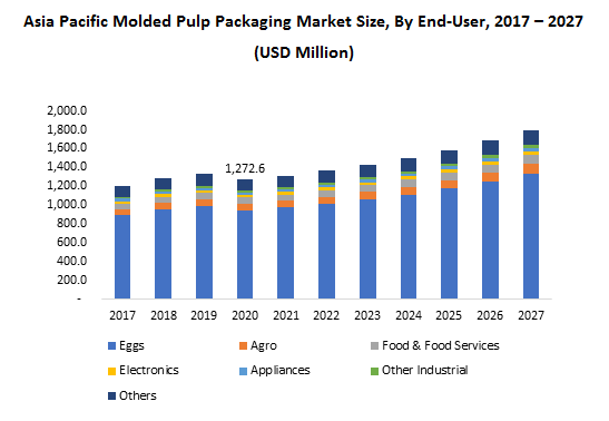Asia Pacific Molded Pulp Packaging Market